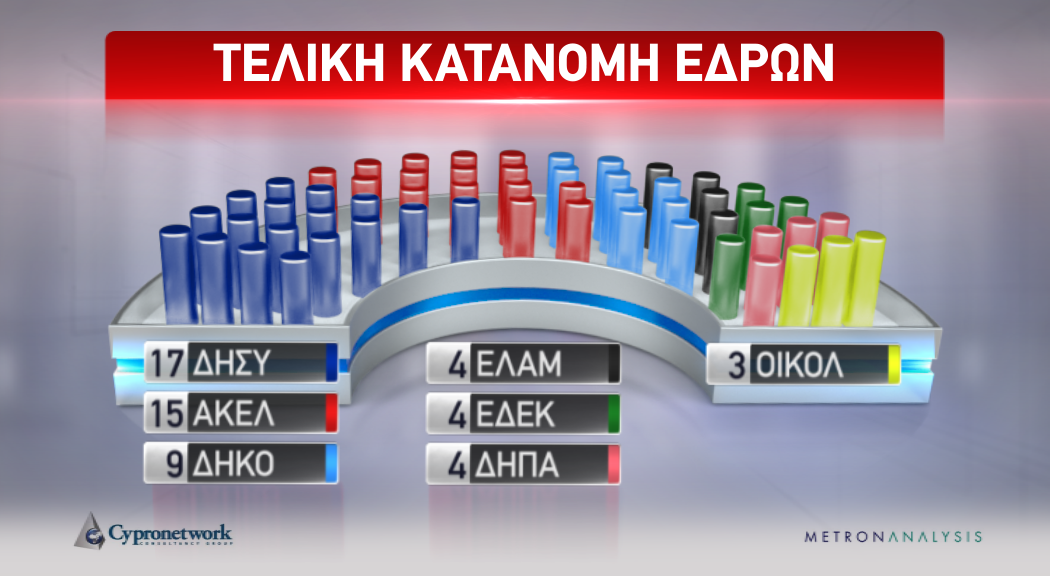 Elections maximus digital omega tv cyprus Opening cyprus
