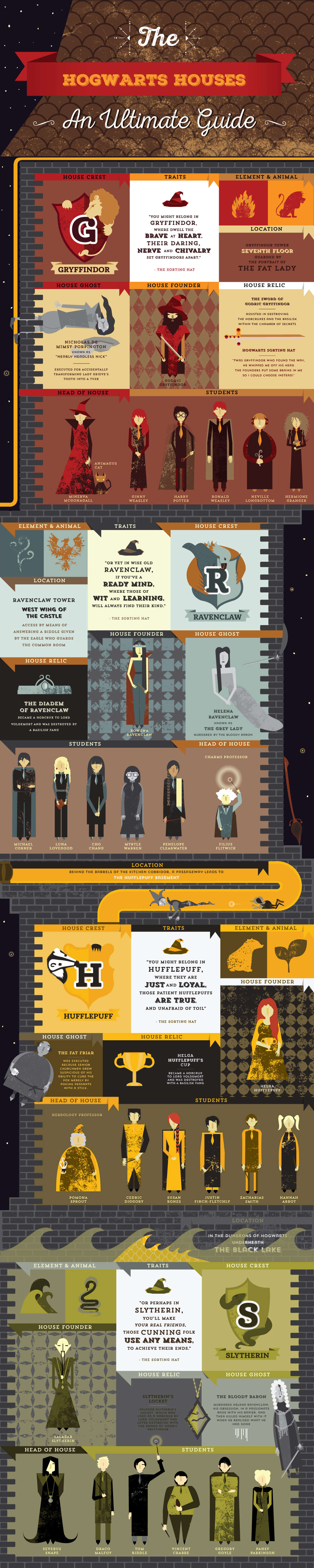 Harry Potter Book Value Guide : Harry potter infographic the hogwarts houses on behance