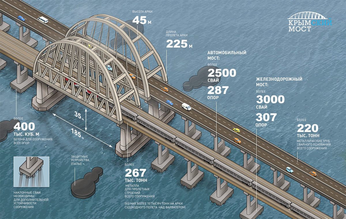 Kerch Bridge: Longest Superbridge in Russia (Source: Behance)