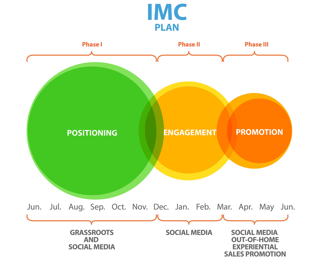 marketing communications imc plan The key to rolling out an effective campaign across multiple platforms is an  integrated marketing communications plan here's how to build and execute a.