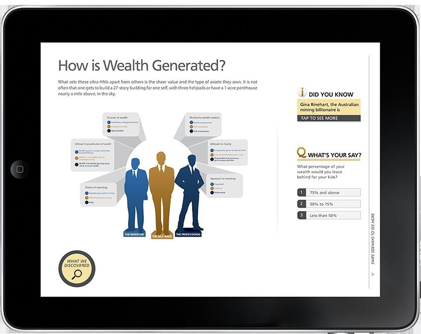 Kotak Wealth kotak banking tablet application app Graphs report iPad