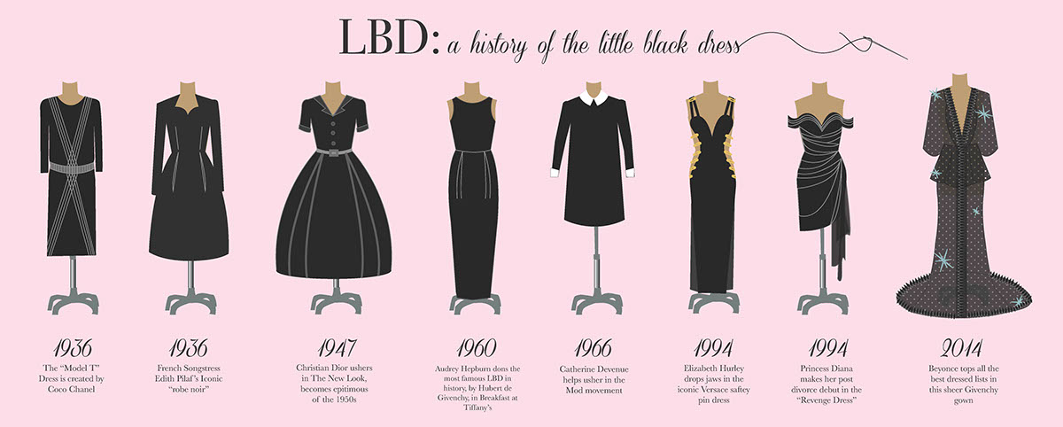 Who invented the little black dress?