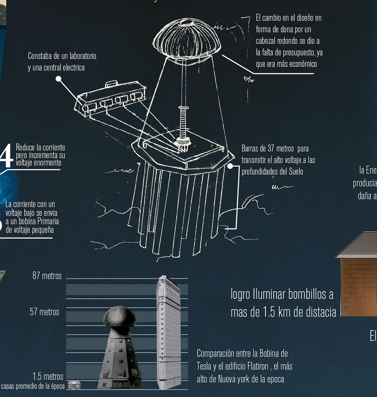 Circuito Bobina De Tesla : Bobina de tesla on behance