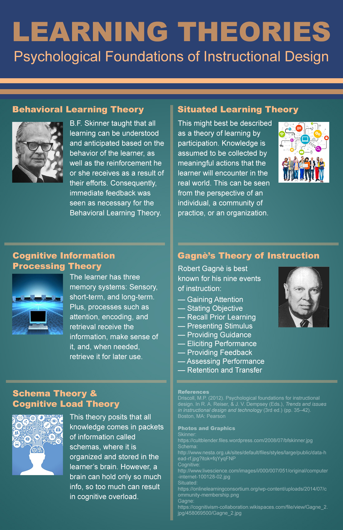 Learning Theories Associated With Instructional Design On Behance