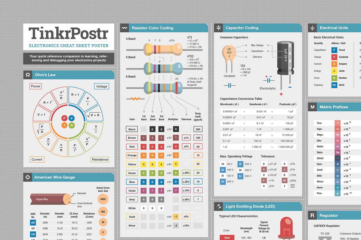Tinkrpostr electronics quick reference posters on behance ohms law resistor color coding capacitor color coding american wire gauge awg diodes and transistors electrical units metric prefixes smds greentooth Choice Image