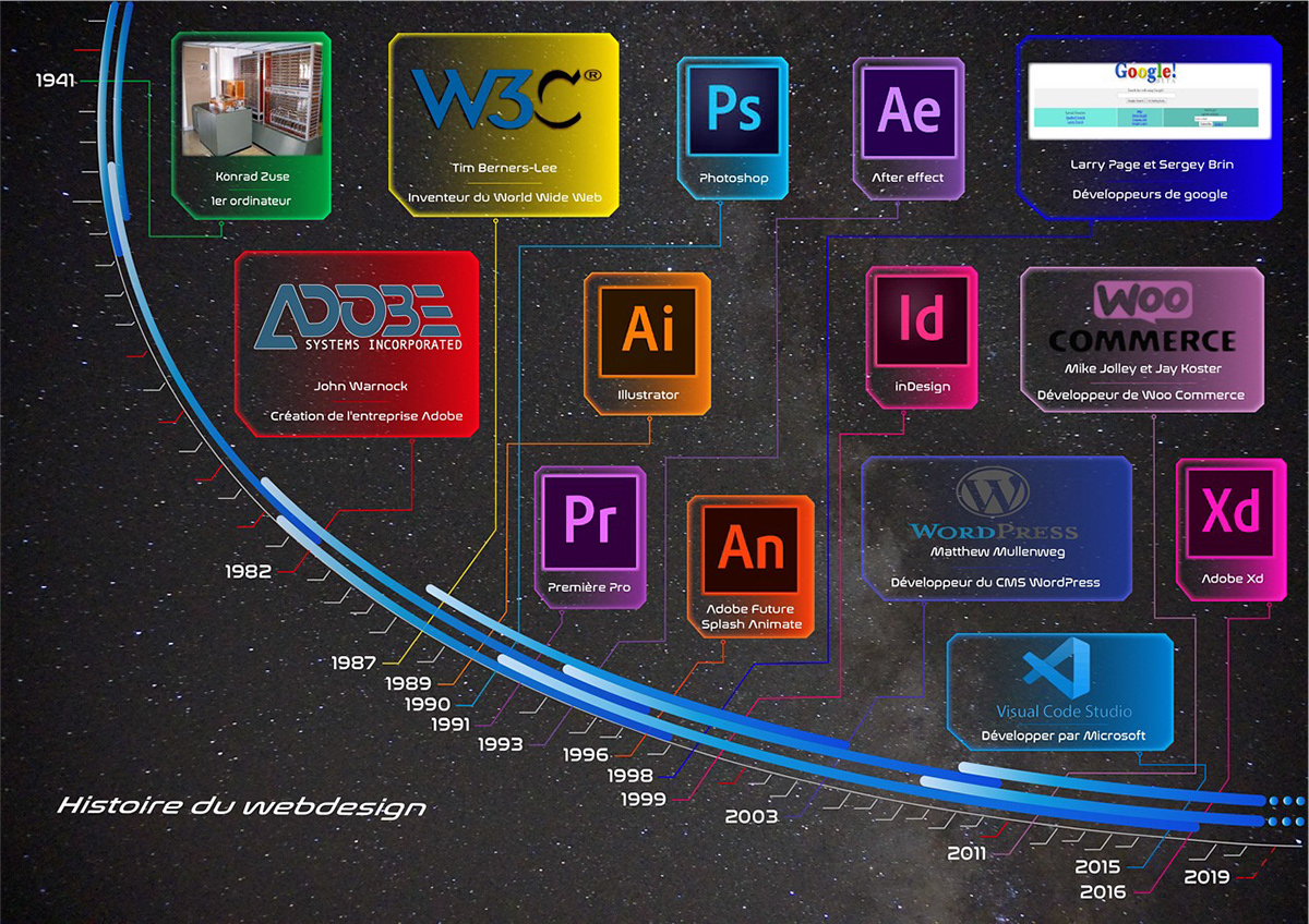 timeline Web Webdesign ILLUSTRATION