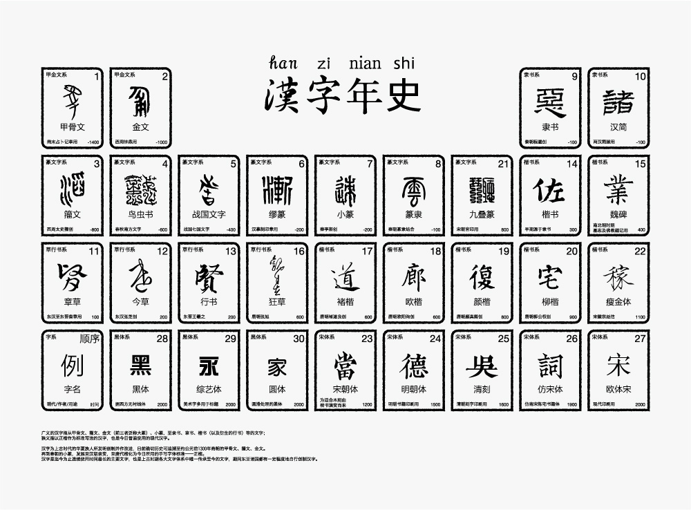 Chinese Character history design letterpress poster