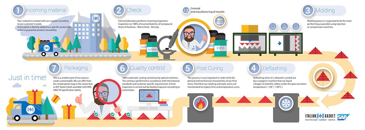 infographics Illustation data visualization