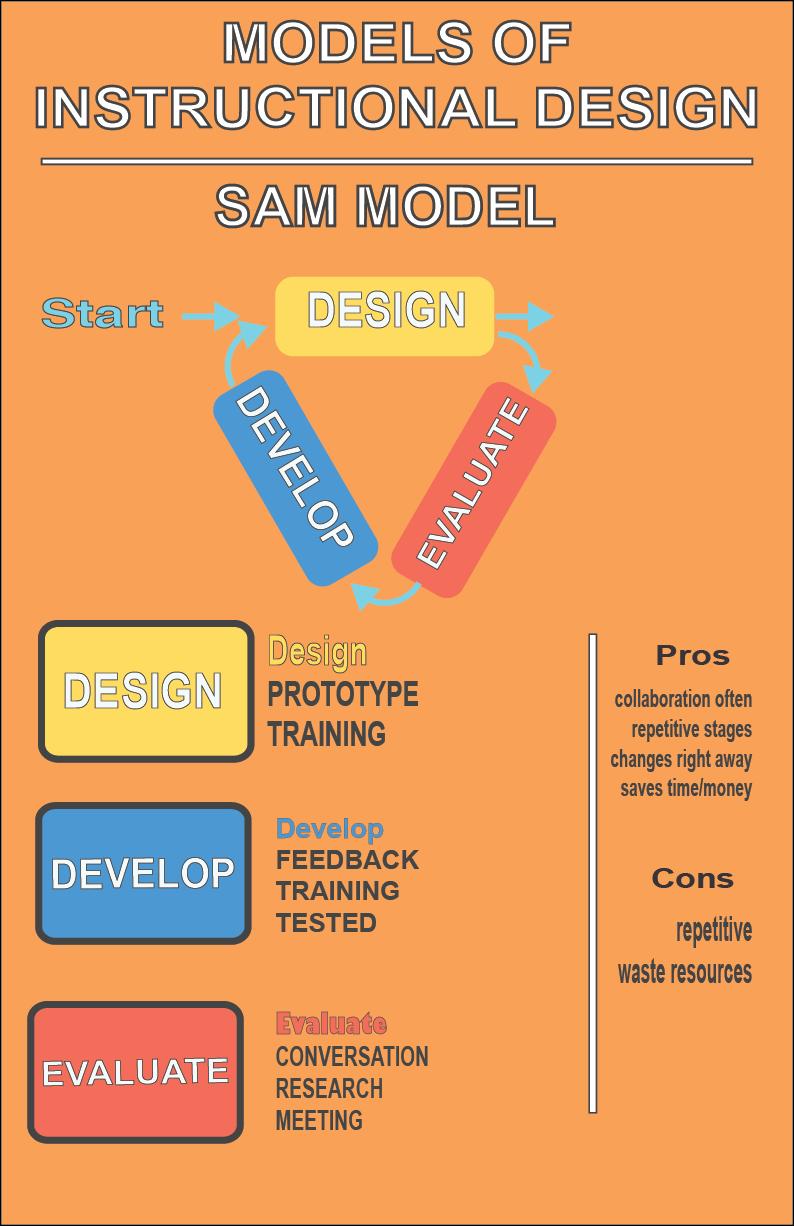 Addie And Sam Instructional Design Models On Behance