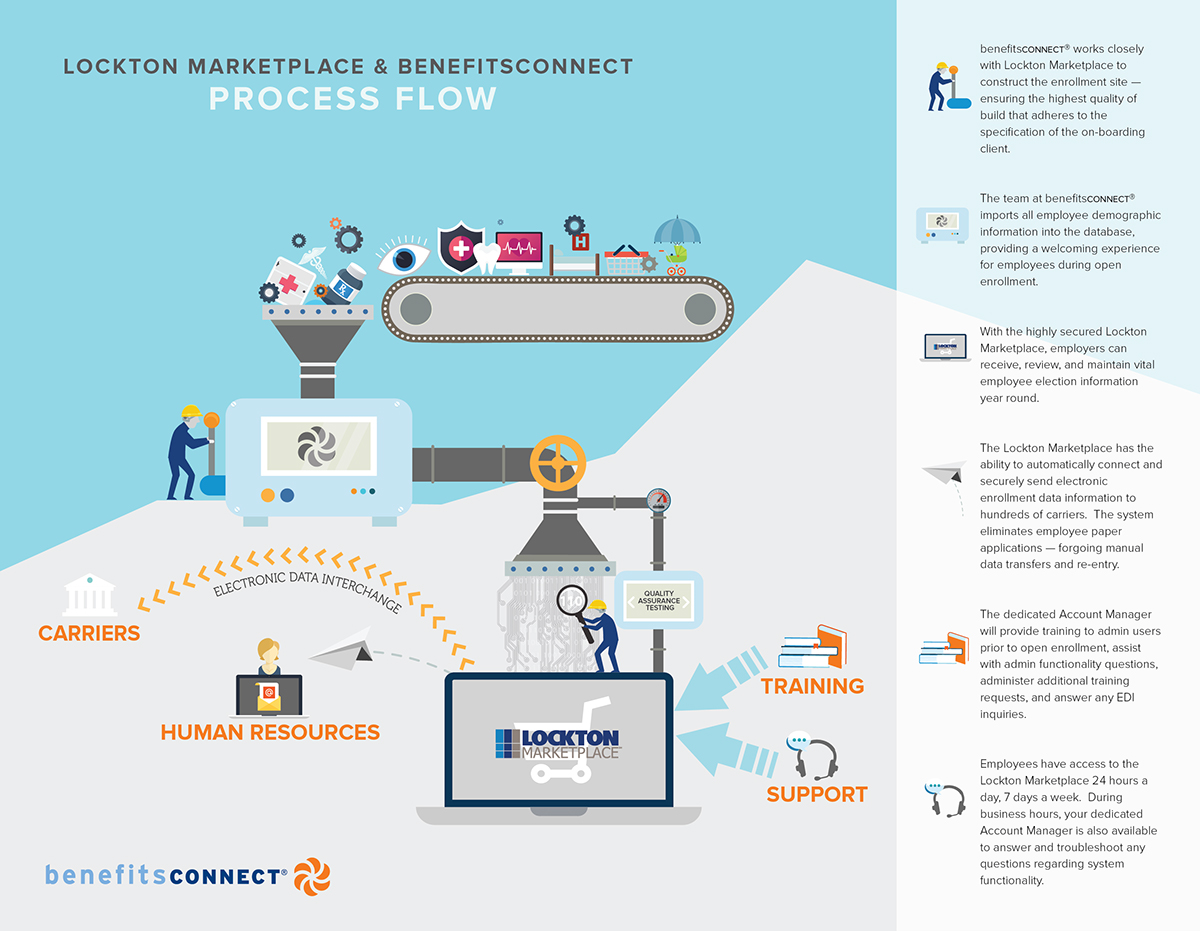 Onboarding Process Flow Chart Diagram Quality Vector Illustration Of On Behance