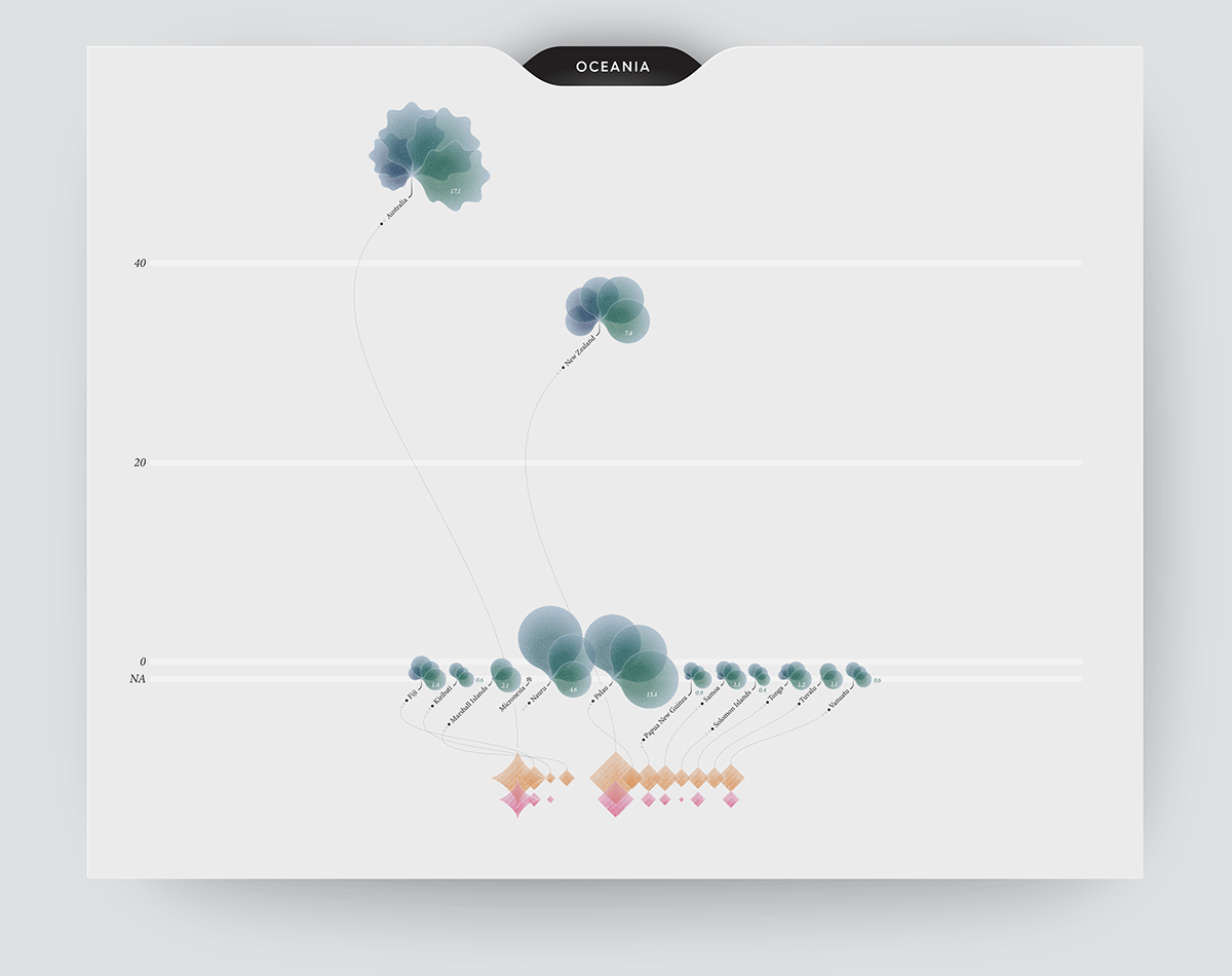Infographic data visualization (or dataviz) on greenhouse gas emissions in Oceania