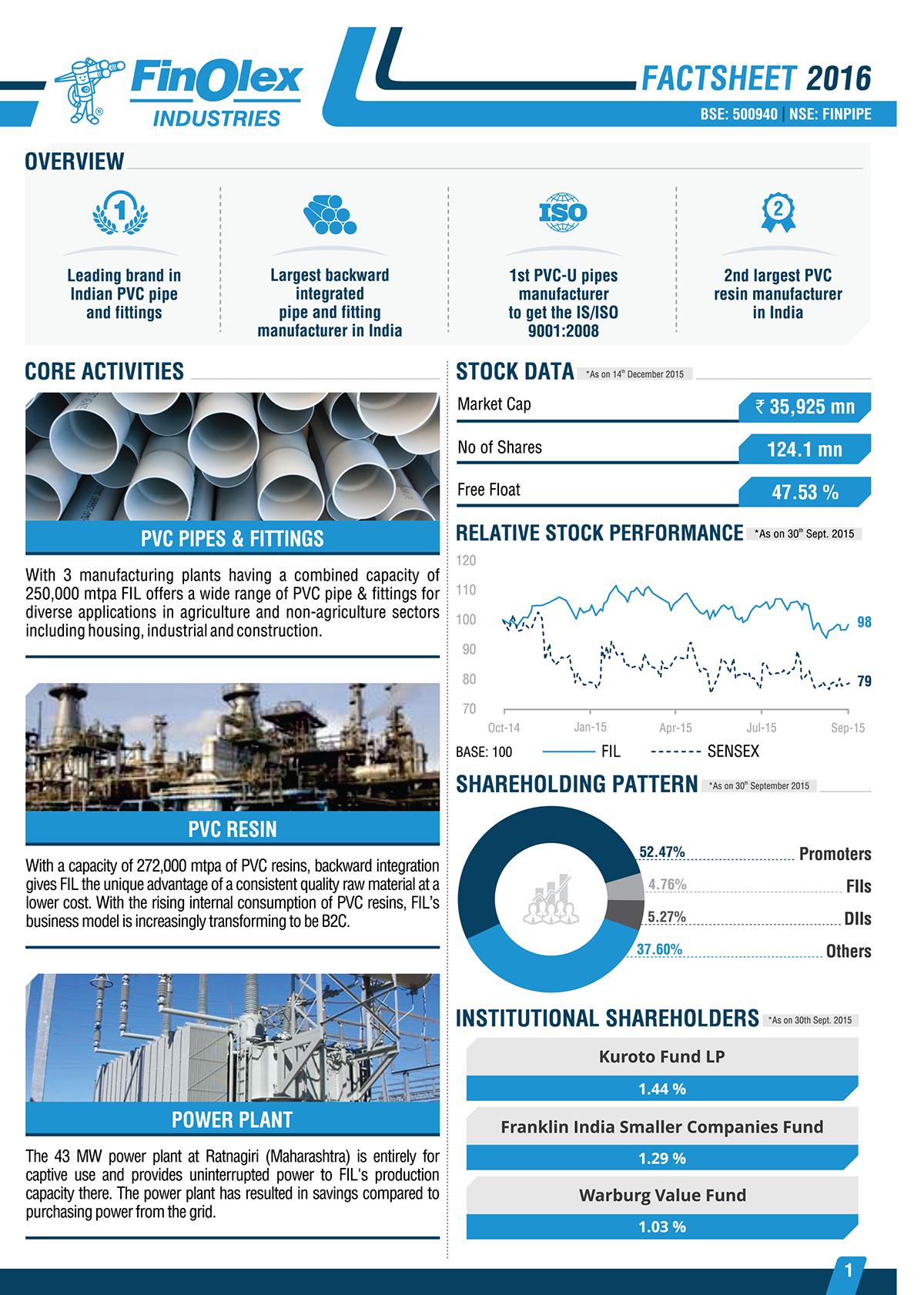 Finance Factsheets 3 on Behance