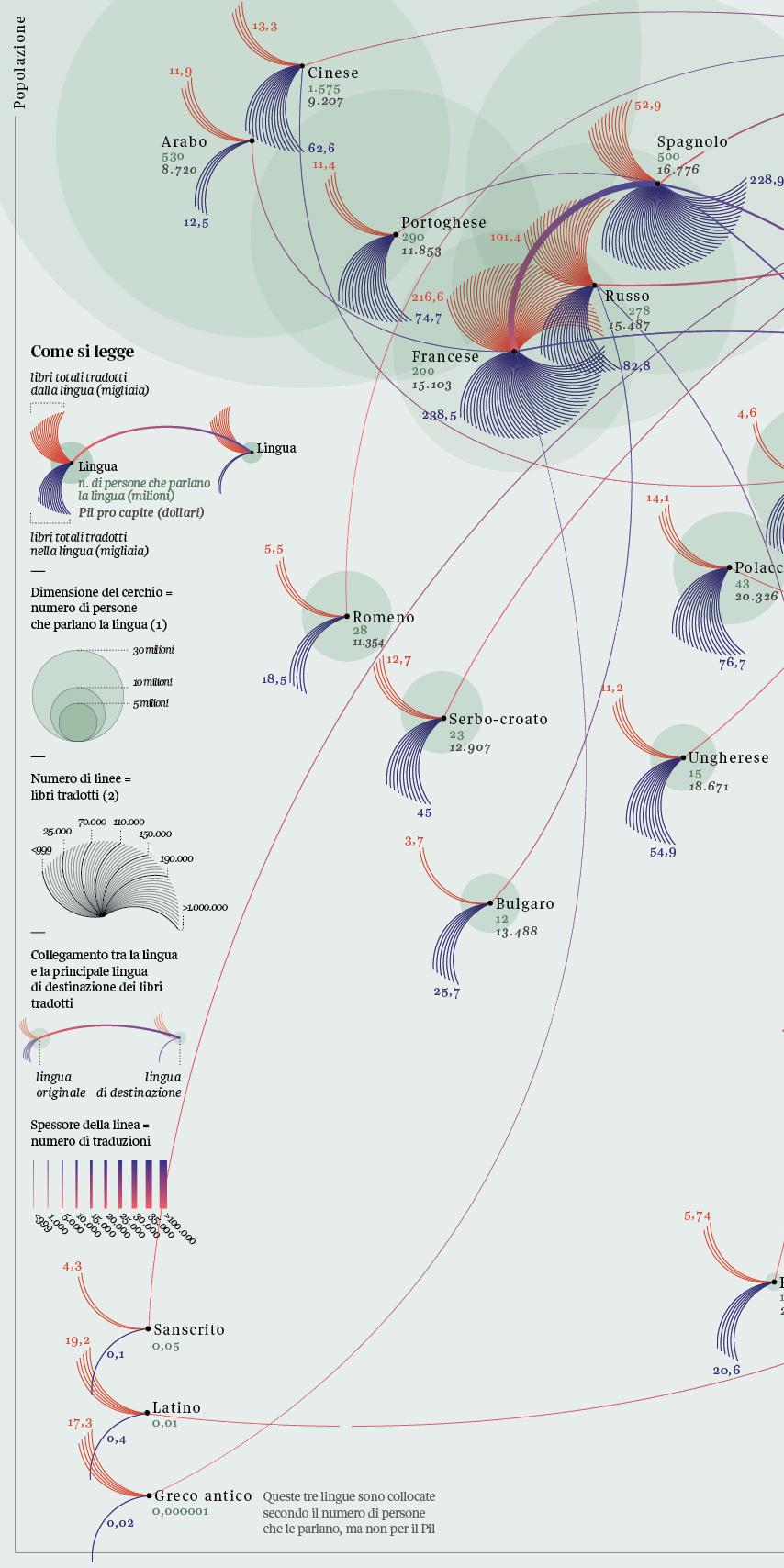 DATAVISUALIZATION Data visualization informationdesign information datajournalism InfoViz dataviz lines diagram network