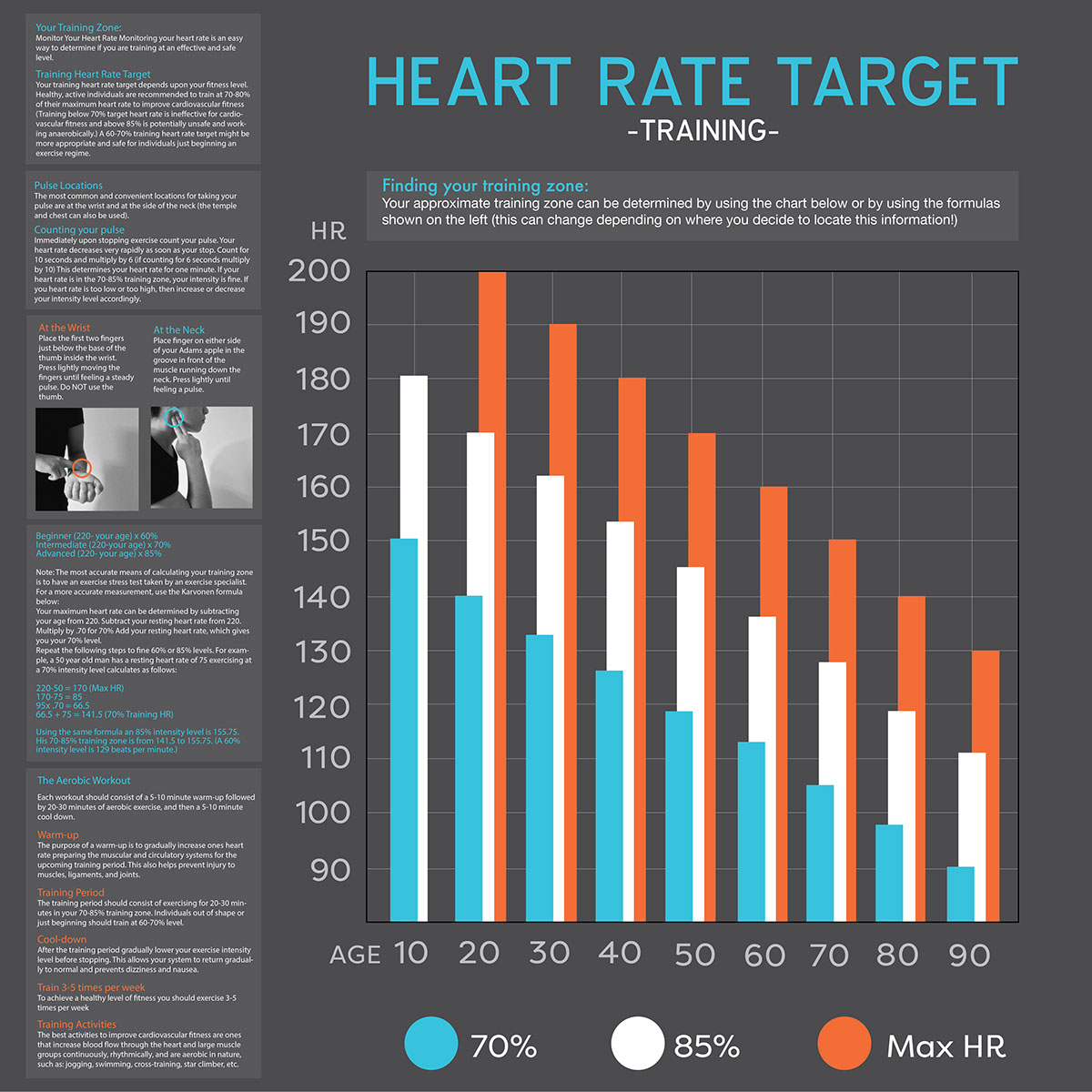 Heart Rate Target Charts On Behance