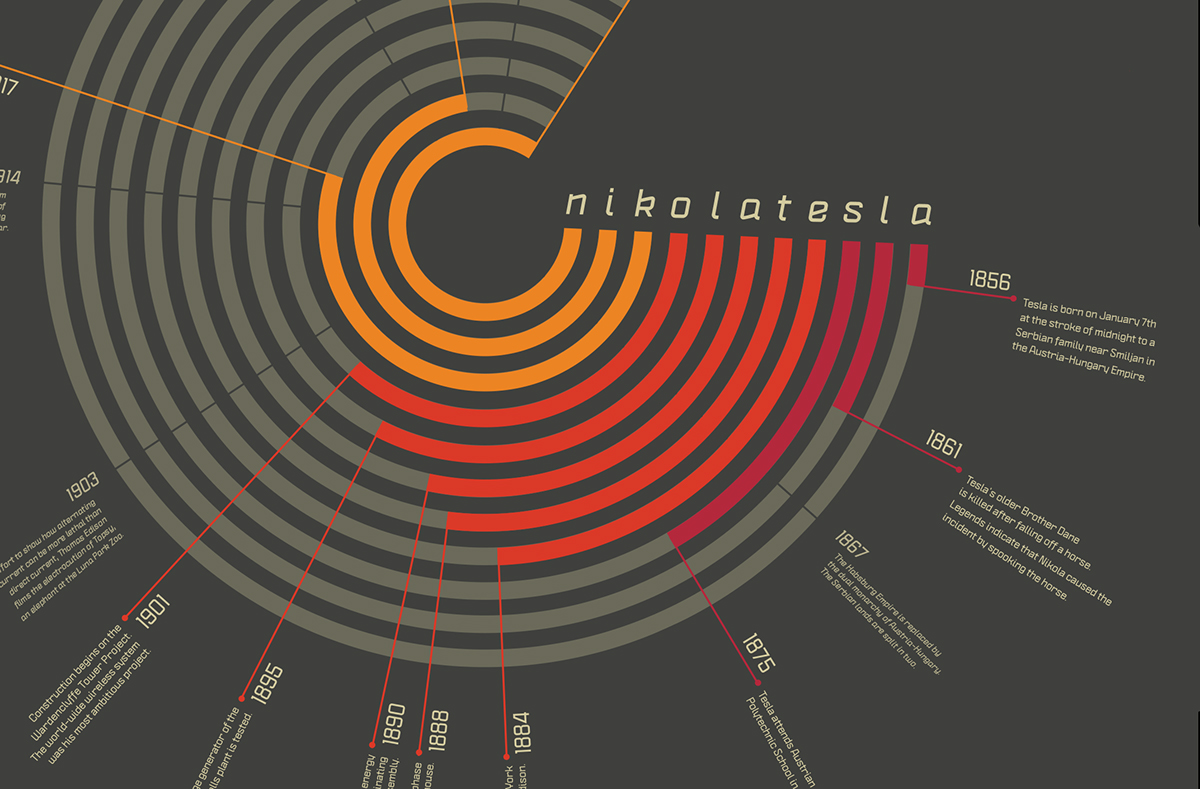 Nikola Tesla Typography Poster On Behance Wiring Schematics Electrical Diagrams And The Radial Winding Ac Motor That Was So Known For Colored Circular Bands Spell His Name English Top Half