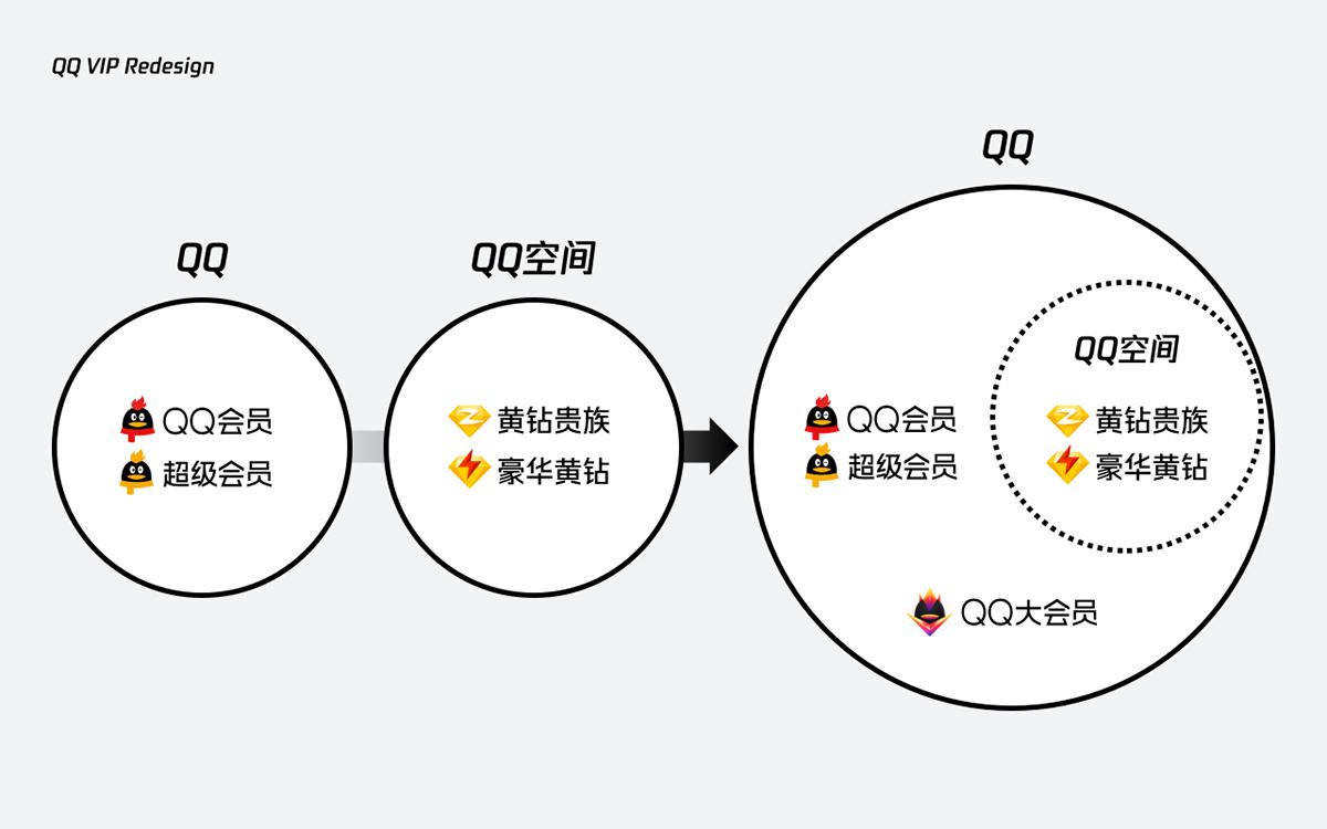 破局升级 Qq Vip官网再设计on Behance
