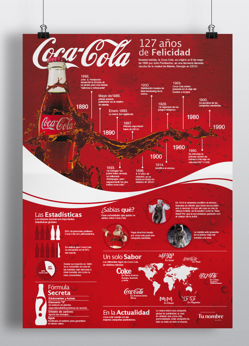 Infografía 127 Años de Coca-Cola on Behance