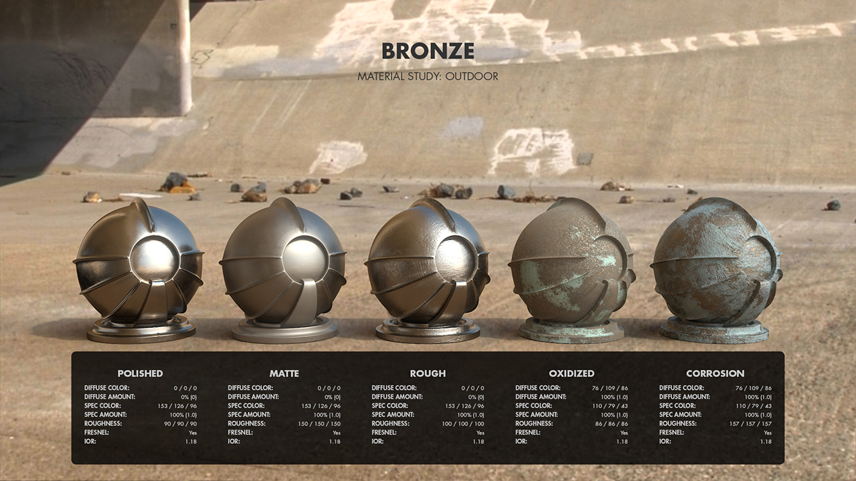 textures materials reference metals rendering Shaders shading digital 3D