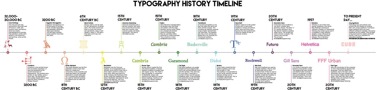 15th century timeline