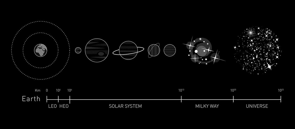 print illustrated atlas risograph interplanetary Space  international space station satellite solar system milky way galaxy universe dark matter kepler University