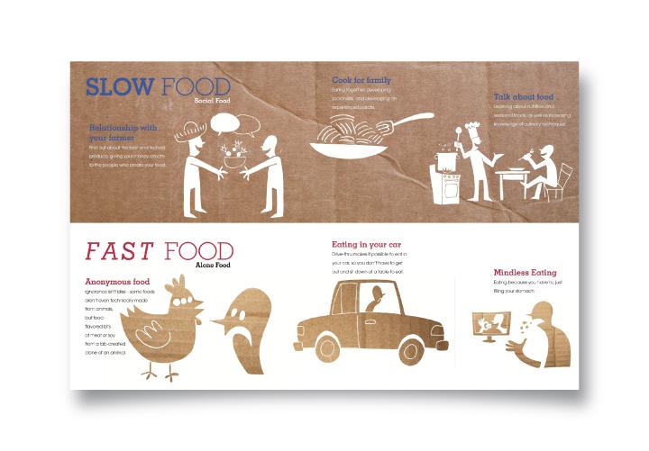 Slow food vs fast food on behance for Lean cuisine vs fast food