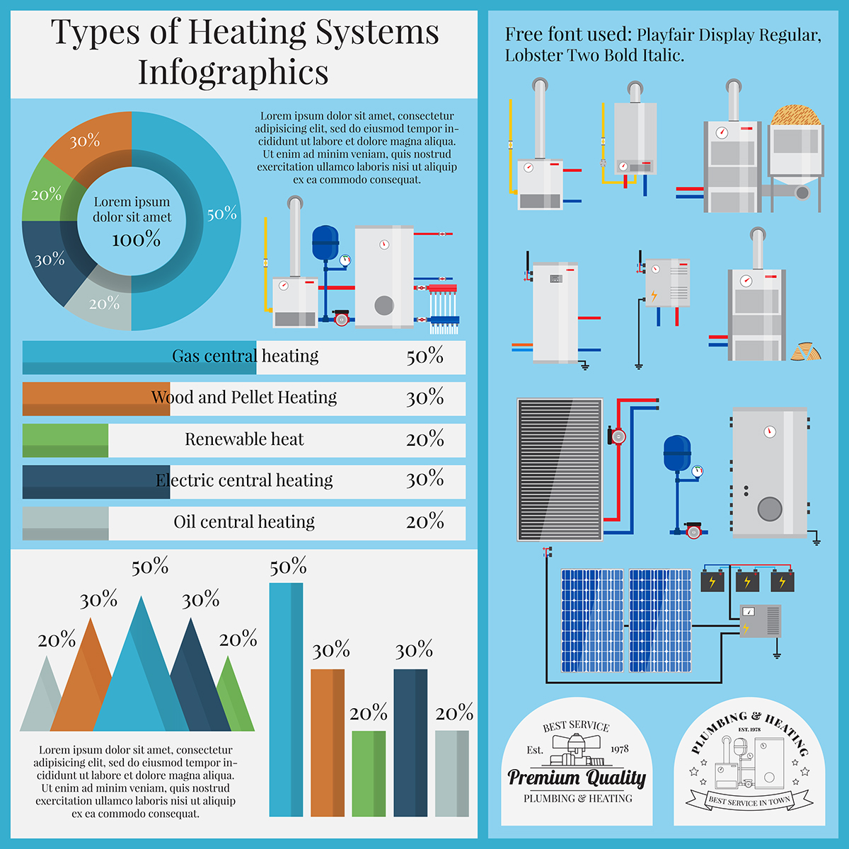 Types of heating systems infographics on Behance