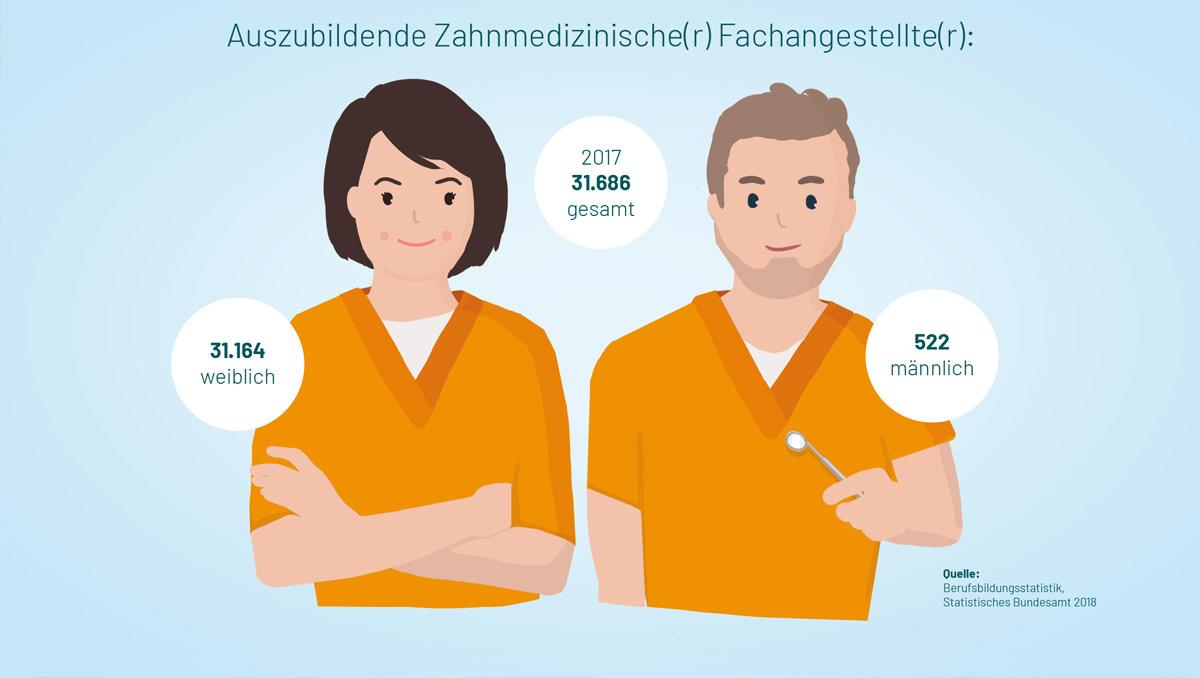 zahnmedizinische fachangestellte jobs