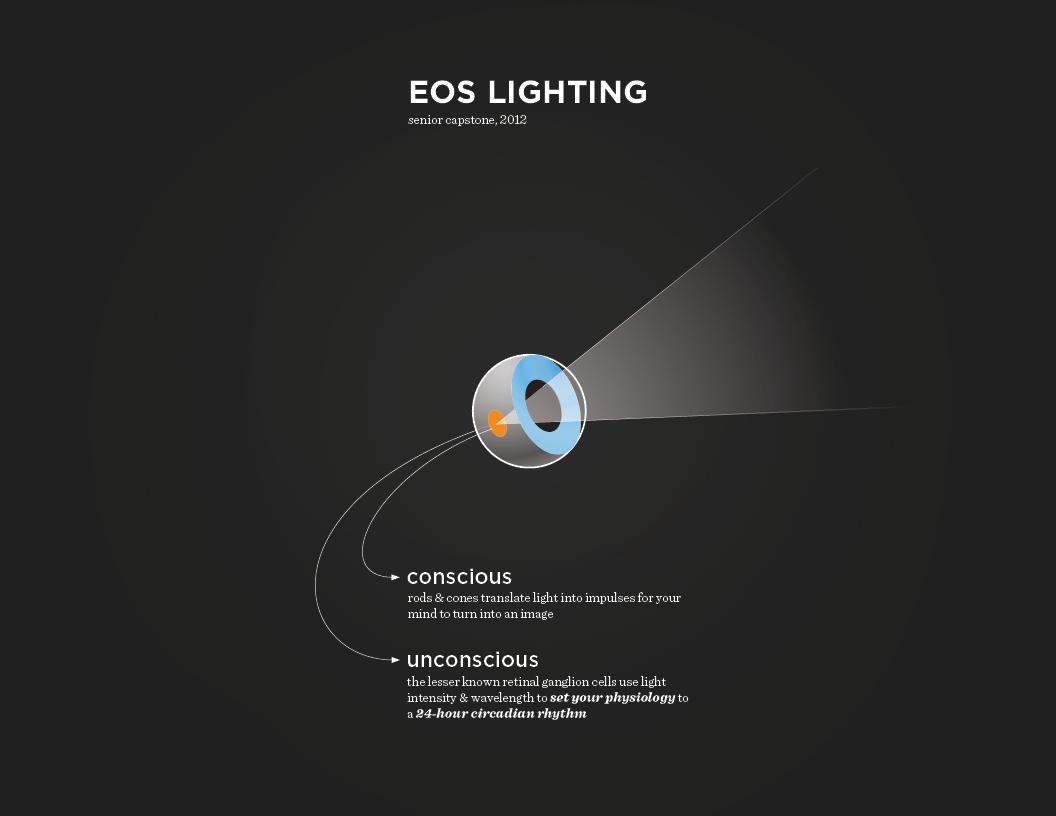light light bulb lighting Lamp color circadian rythm system design senior Capstone thesis Health future eos