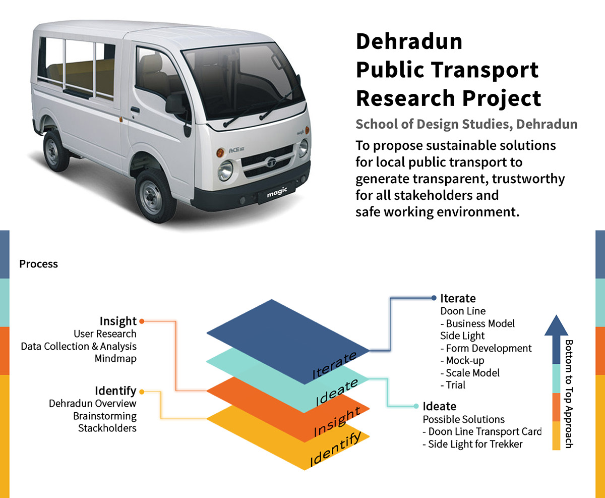 Dehradun Local Transport Research Project on Student Show