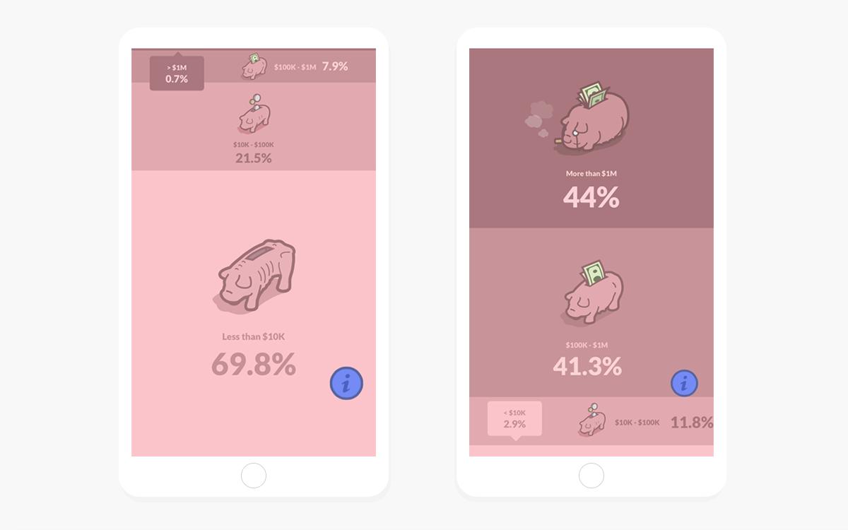 infographic wealth pigs HOGS interactive Responsive pink economy economics inequality