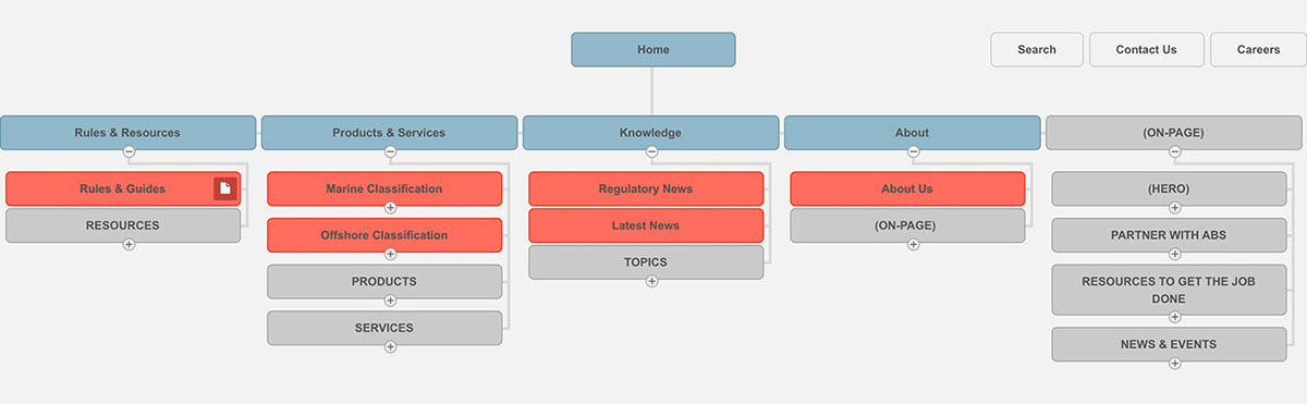 UI ux Website User research Tree Testing eXperience maps