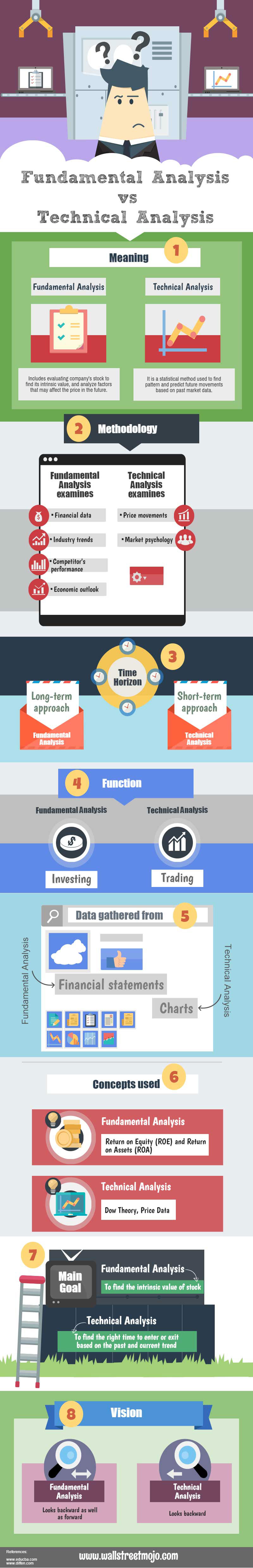 research papers on fundamental and technical analysis Analysis of fundamental and technical factors to stock  this paper aims identifying dominant factor of fundamental and technical factors to stock price of resedential property sector at indonesia stock exchange this study is explanatory research with a quantitative approach to determine.