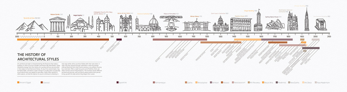 Architecture History Timeline on Behance