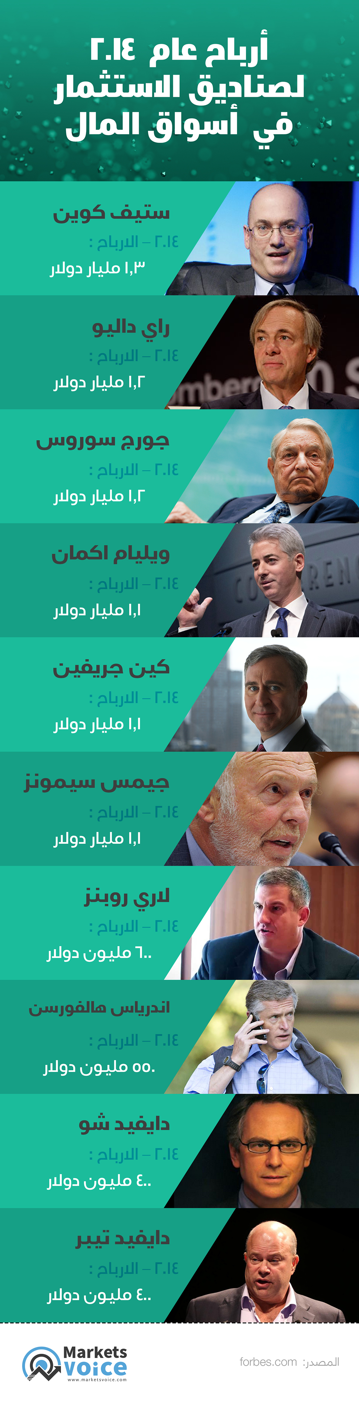 2014 ِEarnings for investment funds saeed elgarf infographics Saeed elgarf