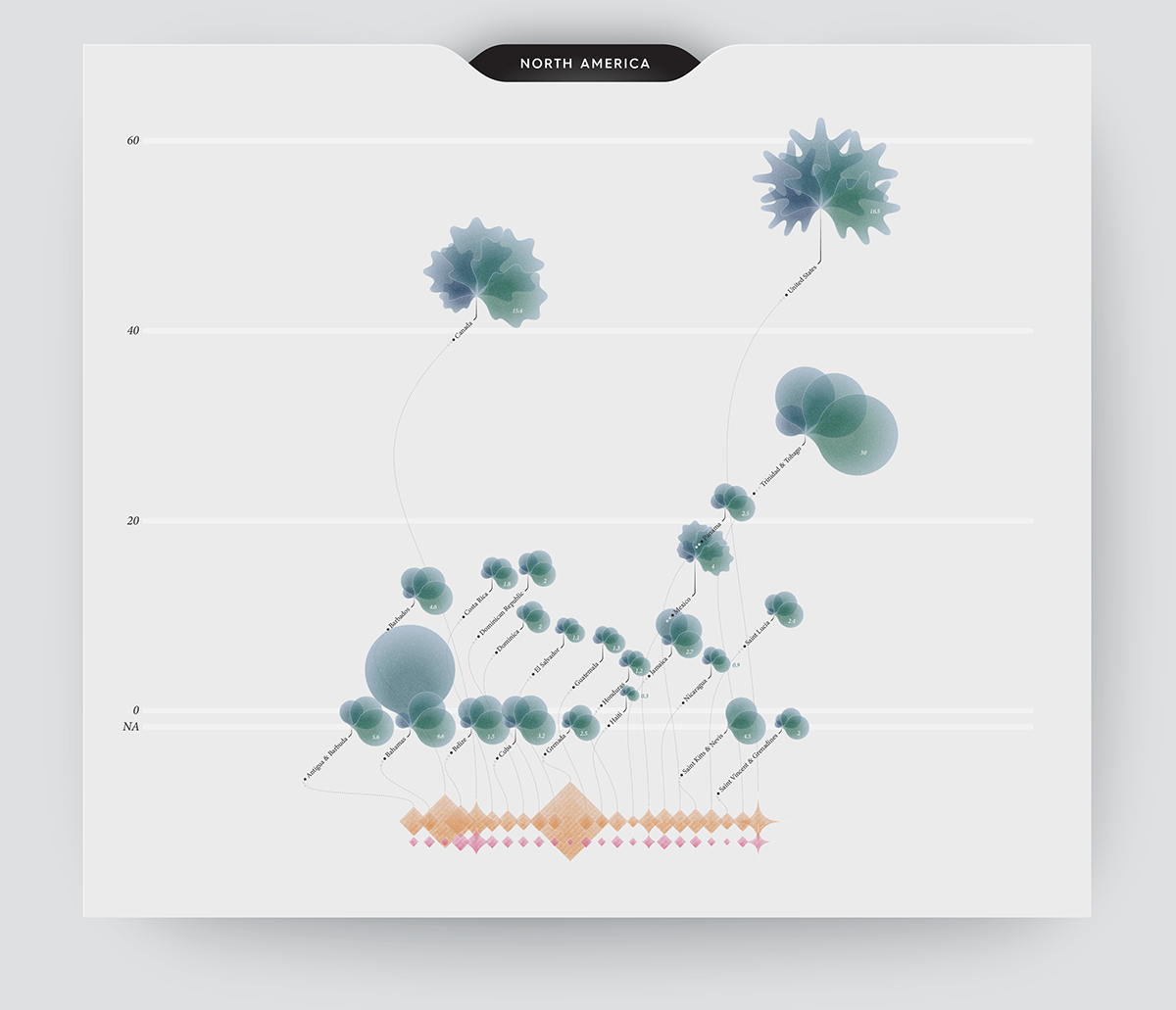 Infographic data visualization (or dataviz) on greenhouse gas emissions in North America