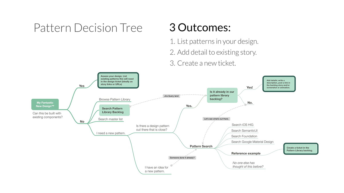 User Experience Document Examples Prototypes On Behance Process Flow Diagram Healthsparq Product Design Version 1