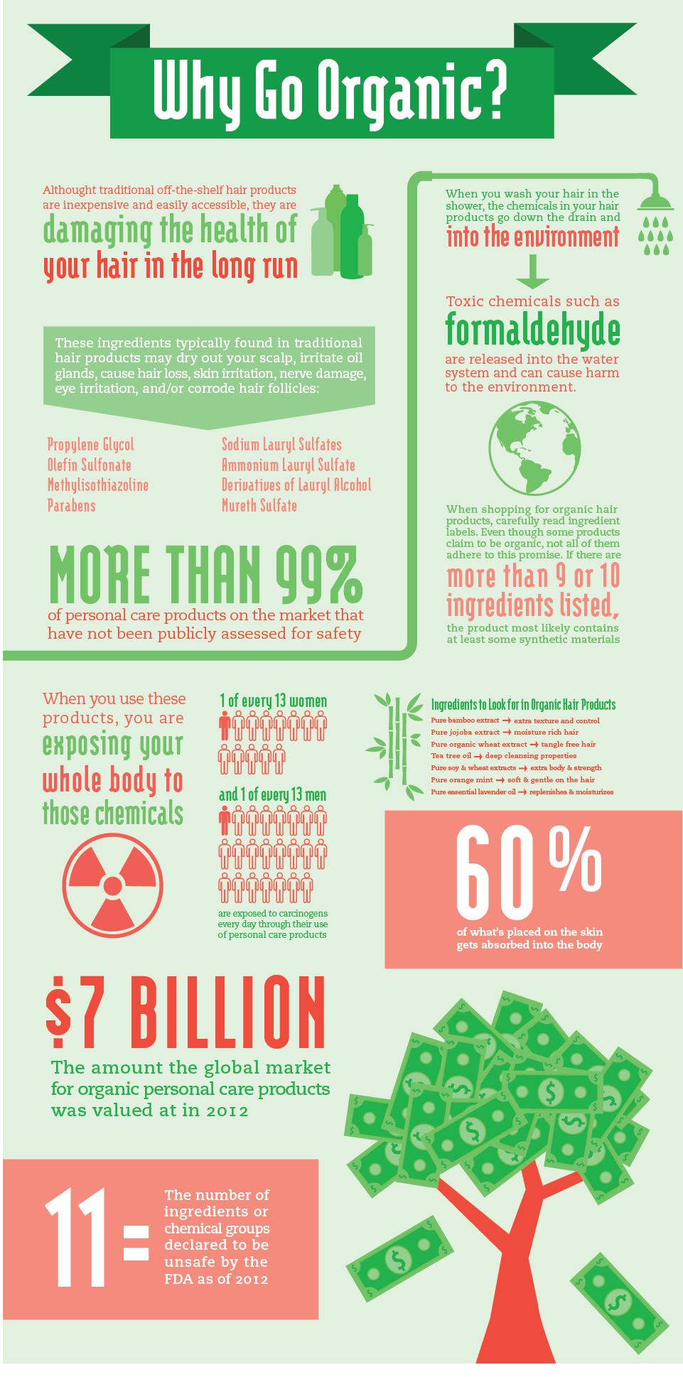 goorganic infographic