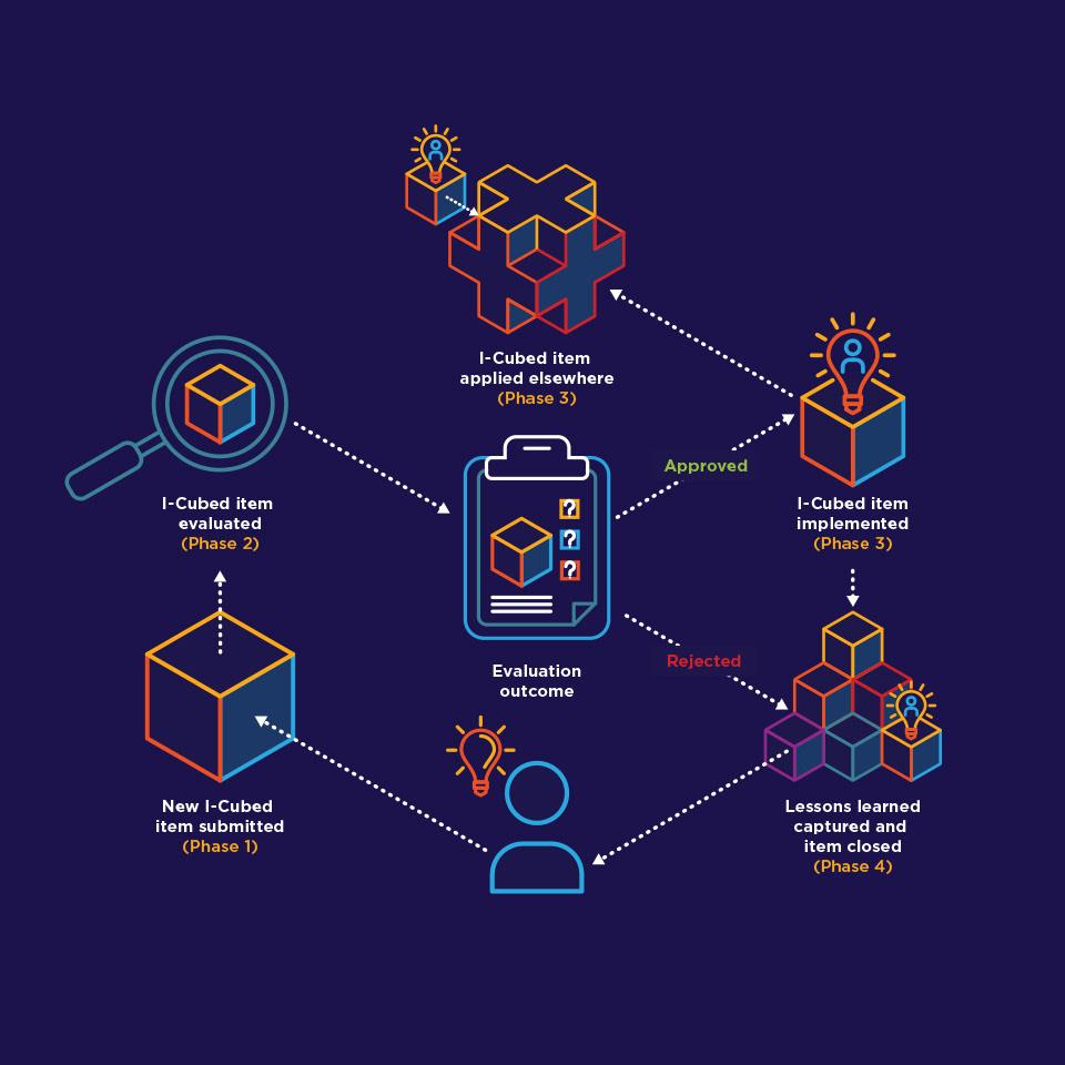 Adobe Portfolio design branding  africa Logistics supply-chain feedback internal ideas software launch
