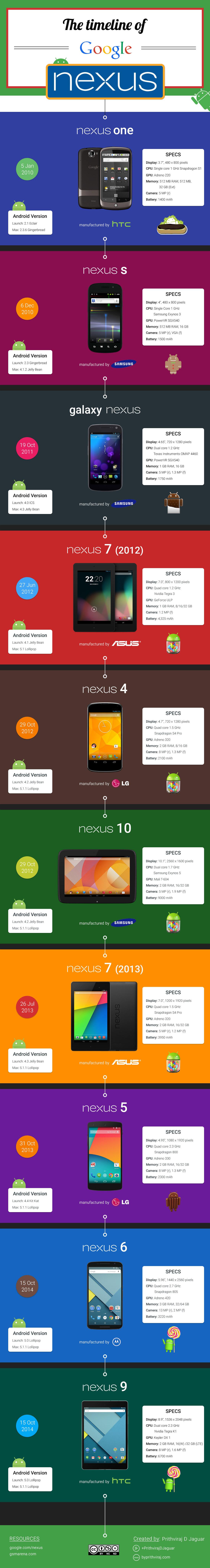 infographic android nexus google material material design