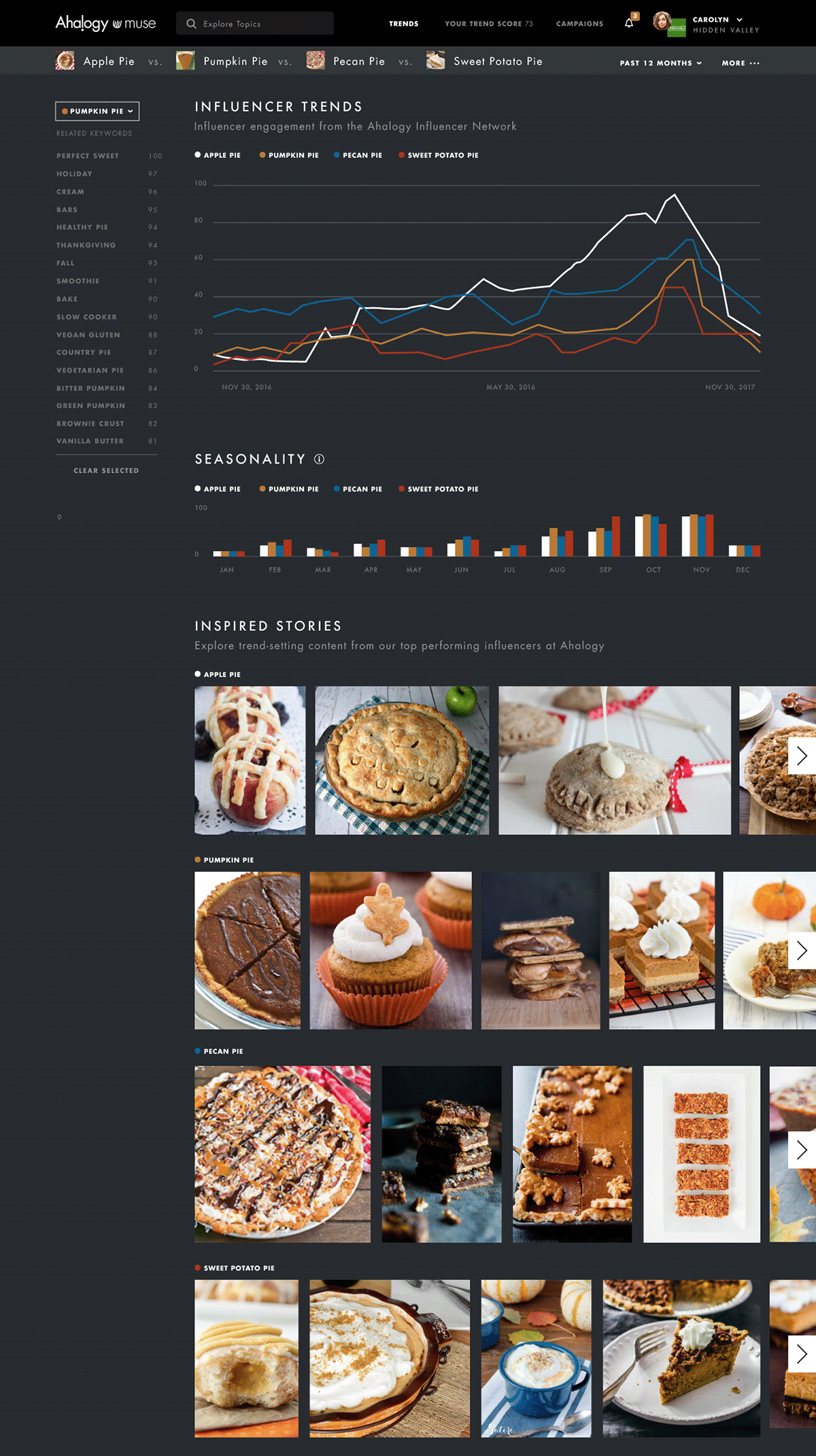 analytics data visualizations graphic design  Interaction design  marketing   muse product design  trends UI ux