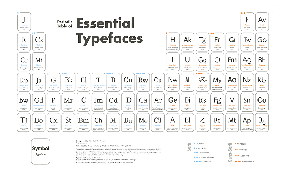 Periodic table of essential typefaces 15 on behance periodic table of essential typefaces is inspired by periodic table of typefaces by cam wilde contents are re designed selectively according to personal gamestrikefo Choice Image