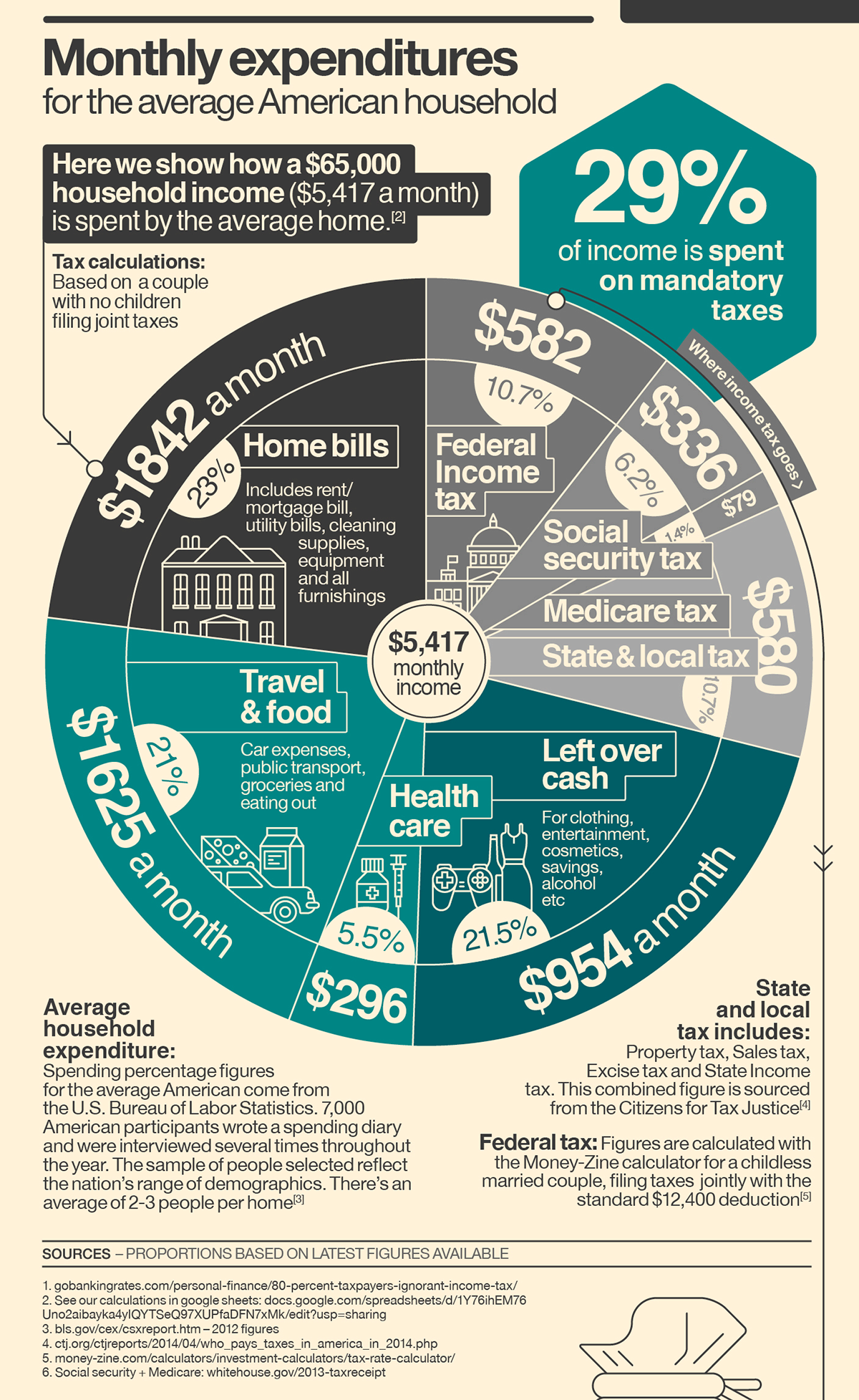 Where Do Your Taxes Really Go?