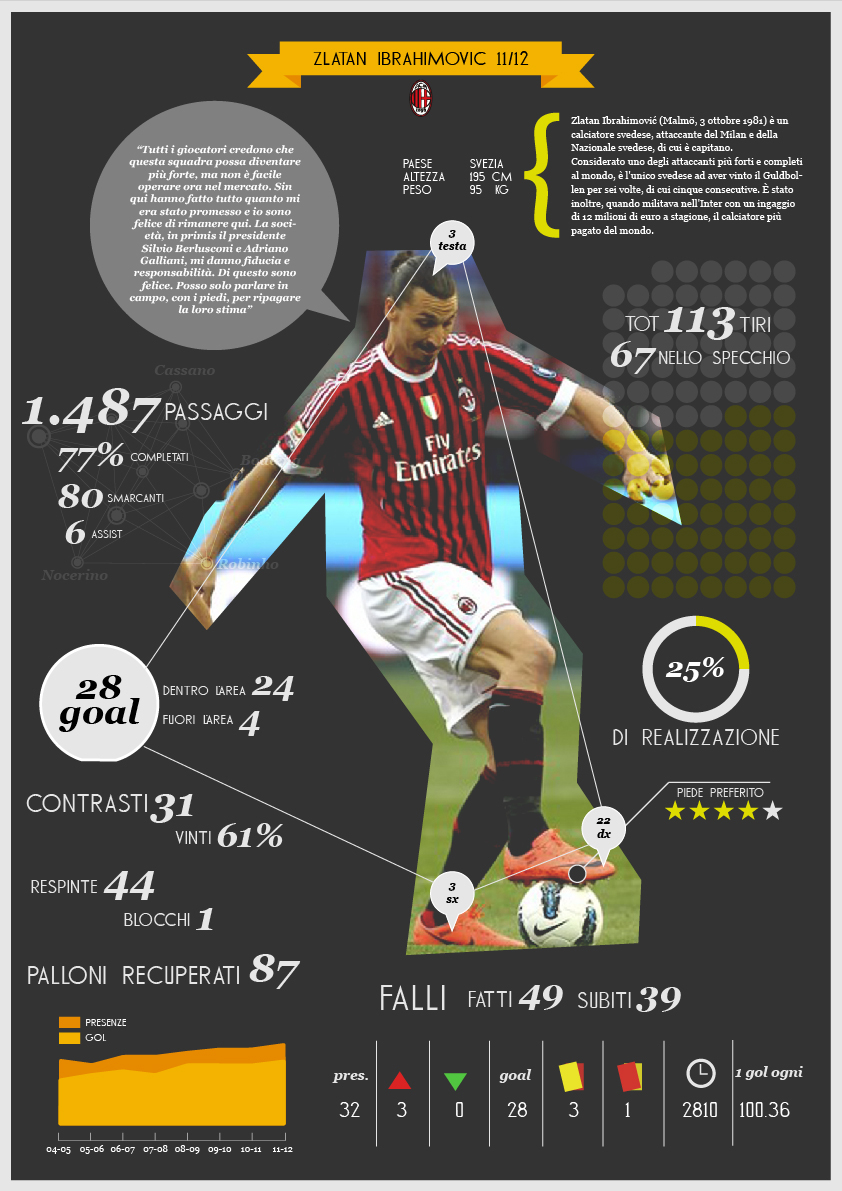 infographic football statistics on Behance
