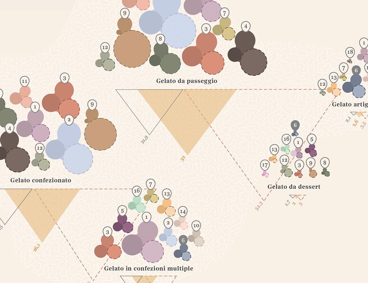 dataviz,DATAVISUALIZATION,lalettura,corrieredellasera,icecreams,gelati,infographic
