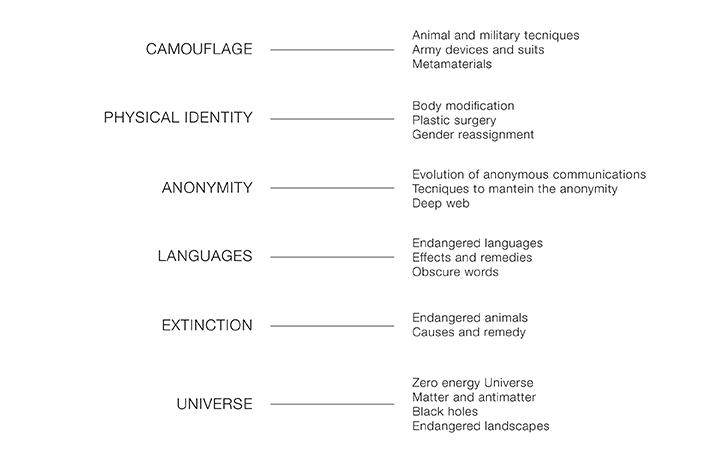 print atlas illustrated risograph vanishing camouflage Physical Identity anonymity Extinction Languages universe metamaterials BigBang Virtual Identity animals