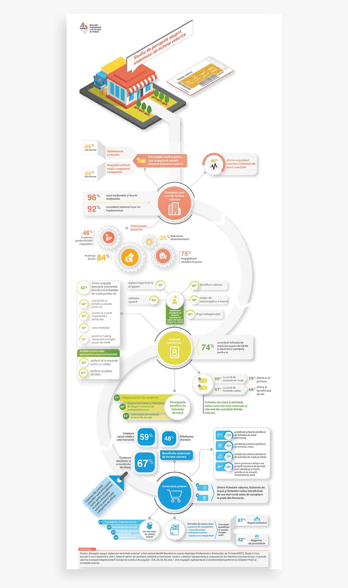 infographic data visualization Food  Market Report