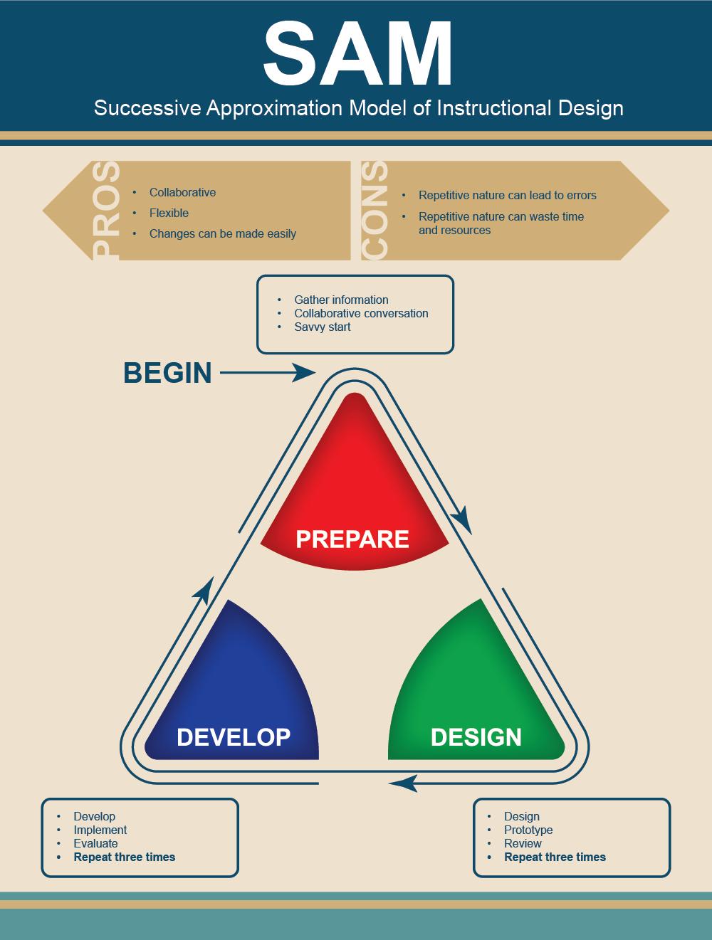 Sam Model Of Instructional Design On Behance