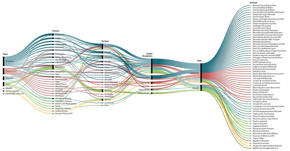 infografica infographic Bookbinding binding fb facebook dataviz visualization viz gianni morandi