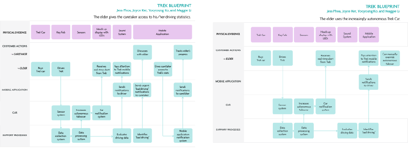 Joyce ker trek the trek service blueprint for when the senior allows caretaker to monitor their driving and trek service blue print for when the senior using the malvernweather Choice Image
