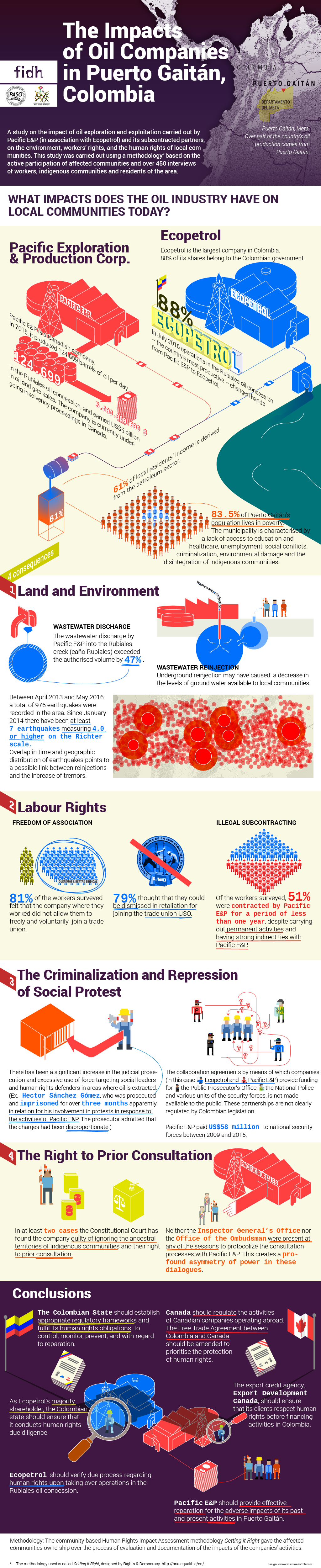 dataviz infographics Infographie visualisation de données data visualization ong NGO oil extraction colombia Human rights